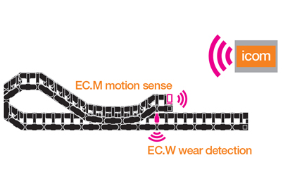 EC. M: e-chains® movement & EC. W: e-chains® abrasion